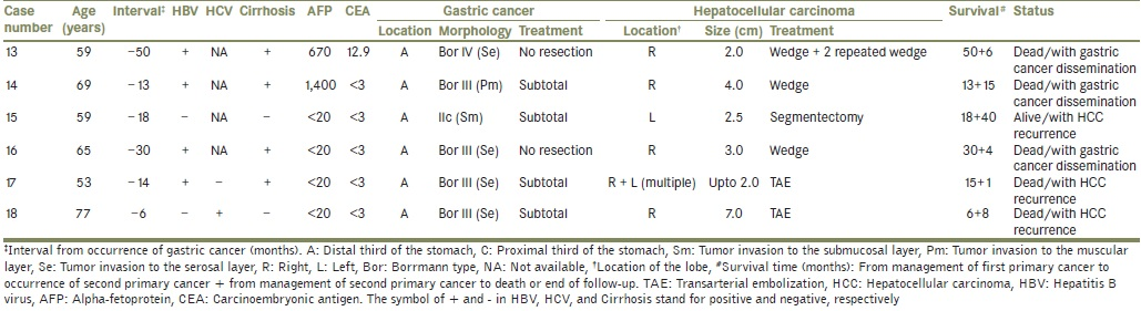 Clinical experience of double primary gastric cancer and