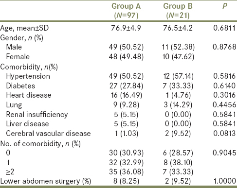 Table 1: Demographical information of patients