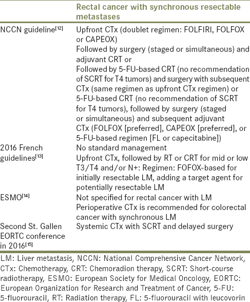 Table 1: National and international guidelines for locally advanced rectal cancer with synchronous liver metastasis