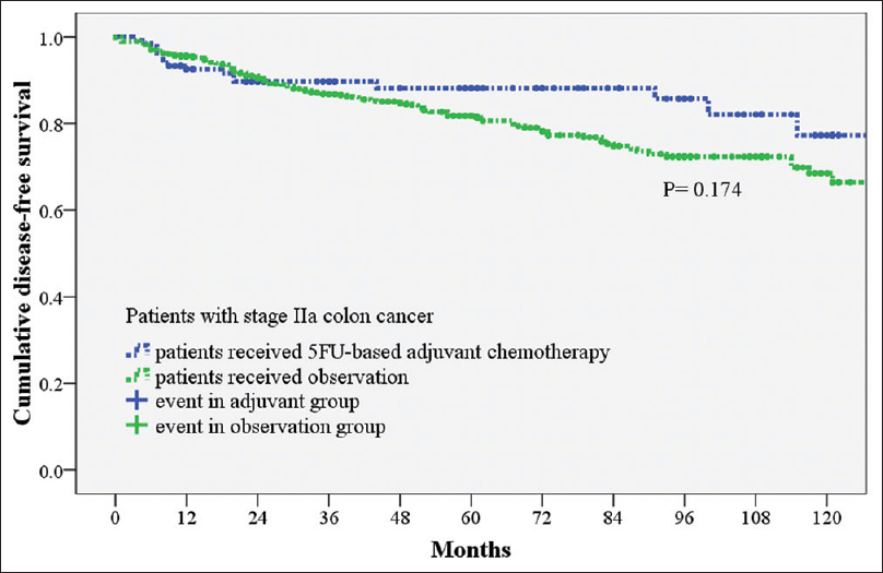 Differential Impacts Of Clinical Variables And 5 Fluorouracil Based Adjuvant Chemotherapy On 5 Year Disease Free Survival Of Patients With Stage Iia And Iib Colon Cancer Kuo Yh Huang Cy Chin Cc Chen Cj Huang Ws