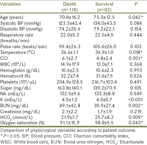 Table 1: Physiological variables of dead and surviving patients who had signed a do-not-resuscitate consent