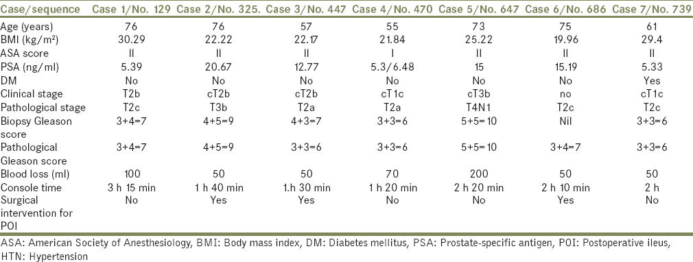 Table 1: Patient characteristics, operative course, and postoperative outcome in seven patients who experienced prolonged postoperative ileus